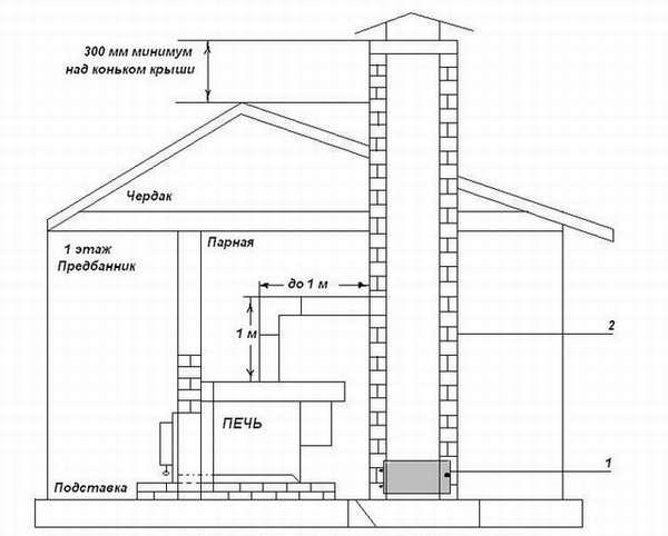 Как выбрать и самостоятельно смонтировать керамический дымоход?