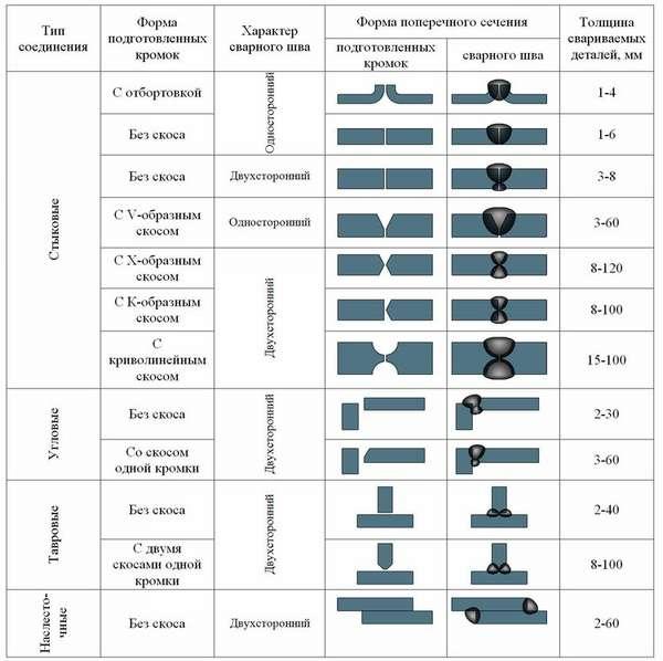 Технология сварки металлоконструкций: виды швов и соединений