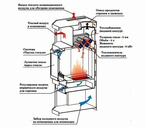 Как работает прибор на основе твердого топлива с водяным отоплением