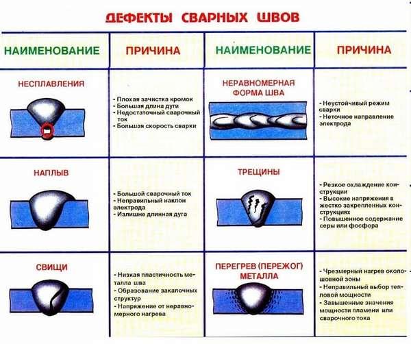 Должностная инструкция и обязанности сварщиков разных разрядов