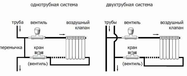 схема однотрубного и двухтрубного подключения батарей
