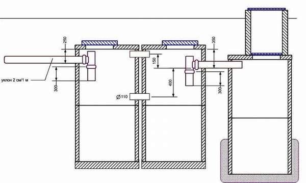 Схема обустройства 3-х камерной канализации из ж/б колец
