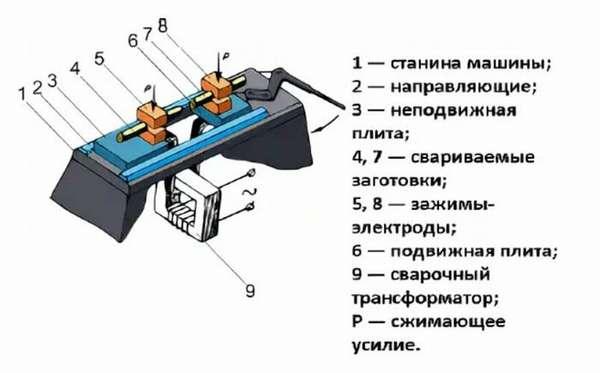 Схема машины стыковой контактной сварки.