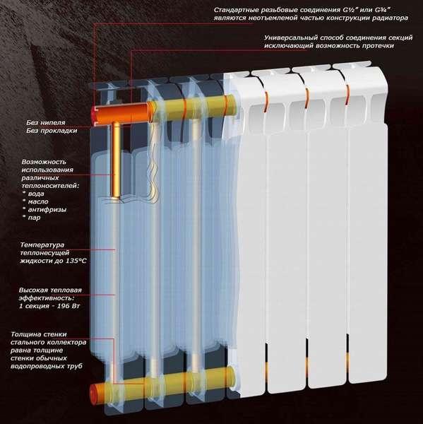 Строение отопительного прибора из биметалла