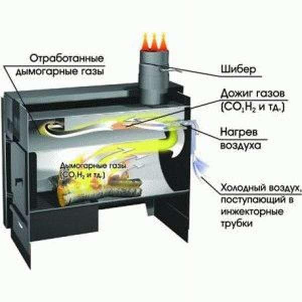 Газогенераторные печи на дровах принцип работы и критерии выбора