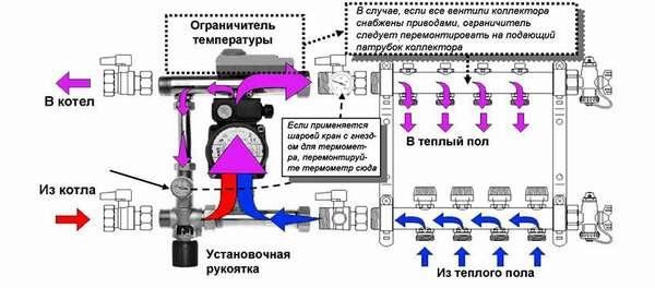 Проверка конструкции при помощи теплового регулятора