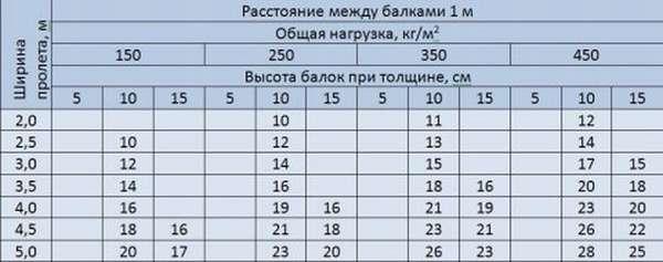 Sechenie-derevyannyih-balok1-e1362159061339