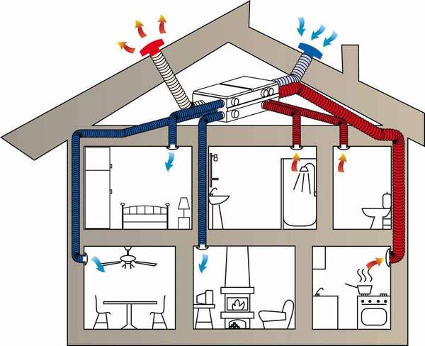 Схема принудительной вентиляции в доме