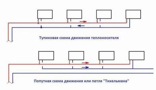 Тупиковая и попутная системы отопления