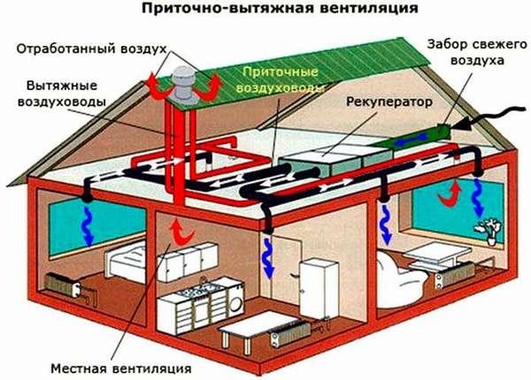 Организация приточно-вытяжной системы