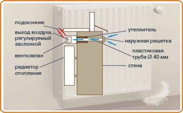 стеновой приток воздуха