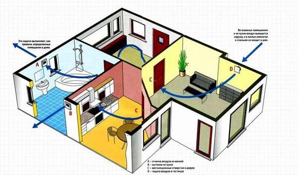 Для обеспечения оптимального доступа свежего воздуха применяют специализированные инженерные решения
