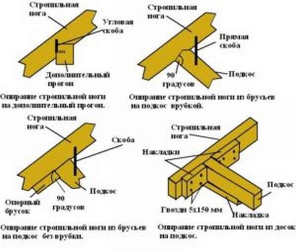shema-stropil-shatrovoy-krishi