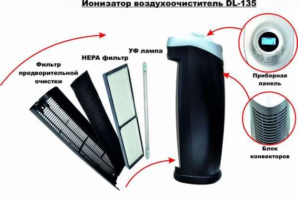 мойка с ионизаторами и воздухоочиститель с НЕРА фильтрацией.