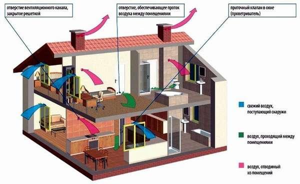 Схема движения воздуха в частном доме