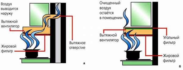 Пример вытяжки с отводом с угольным фильтром и без отвода