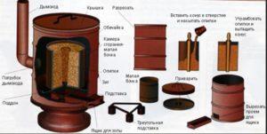 Простой способ изготовления пиролизной печи из бочки своими руками