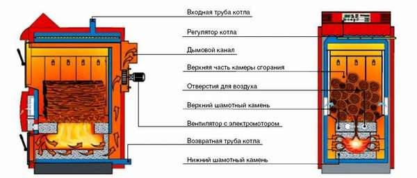 Составные элементы для котла