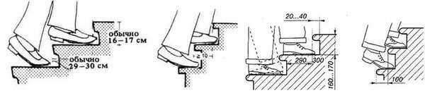 Проектирование ступеней