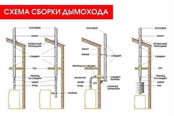 Какой металлический дымоход лучше: сравнение видов и тонкости самостоятельного монтажа