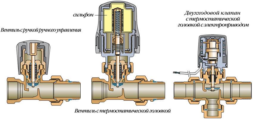 1 - обычный вентиль, 2 – устройство с механическим термостатом, 3 – с электронным управлением