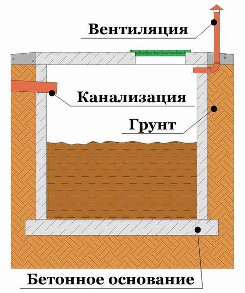 Устройство вентиляции выгребной ямы