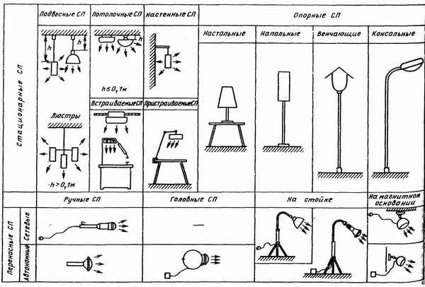 Основные типы осветительных приборов