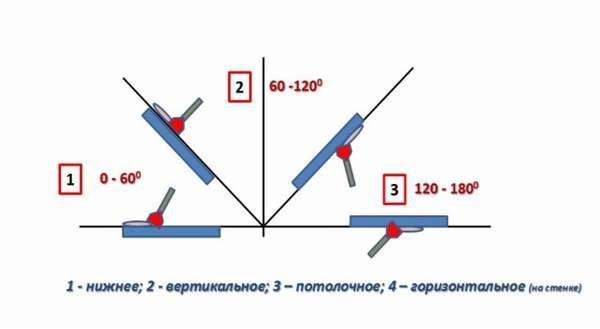 Способы нанесения и виды сварочного шва: форма и протяженность