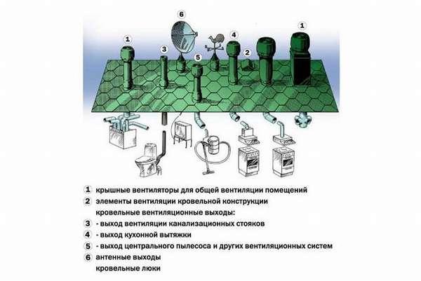 Зачем нужен вентиляционный грибок и как выбрать правильный колпак на трубу на крыше?