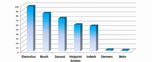 Лучшие стиральные машины с вертикальной загрузкой, рейтинговая диаграмма