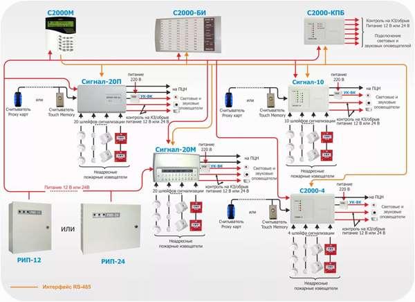 Виды систем пожарной сигнализации и как они устроены