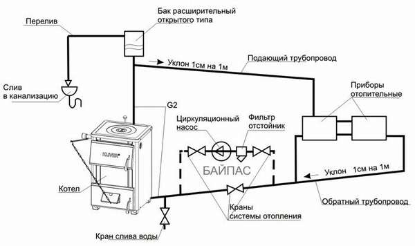 Комбинированный вариант – открытая система отопления с циркуляционным насосом