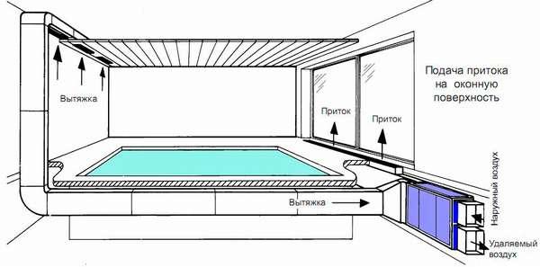 приточная вентиляция в бассейне