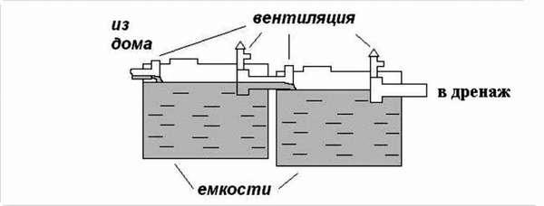 Принципиальная схема с указанием основных элементов конструкции