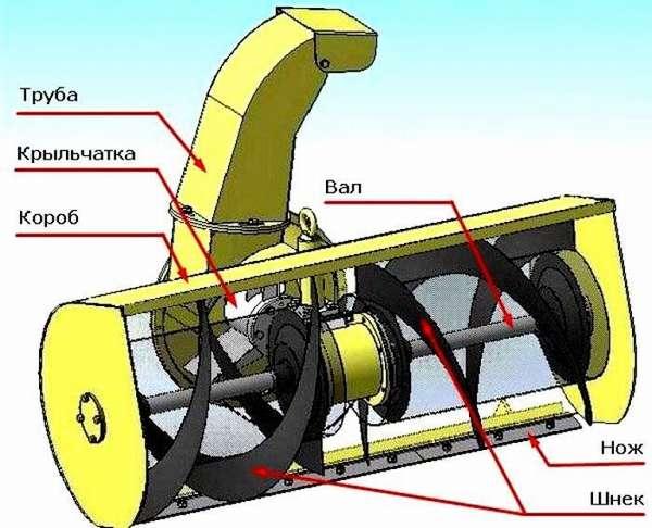 Конструкция шнека