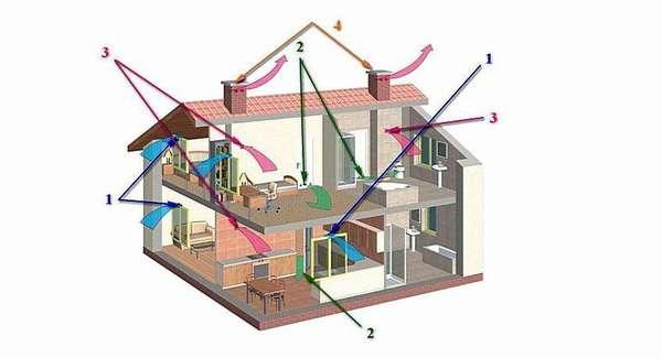 В среднем работы по установке будут составлять примерно 50 процентов от стоимости оборудования по принудительной вентиляции. Гораздо дешевле обойдется монтаж установки естественного воздухообмена
