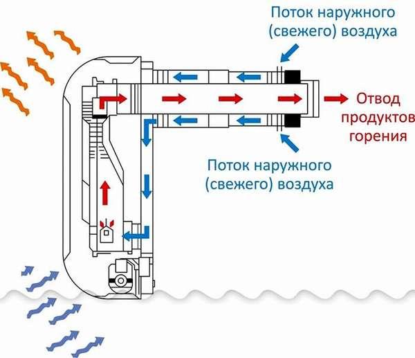 Применение коаксиальной системы отведения продуктов горения в комплекте с газовым калорифером