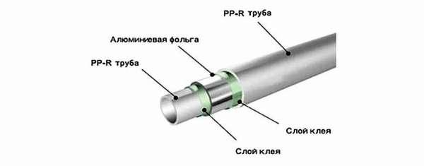 Внутреннее армирование алюминием – полипропиленовое изделие в разрезе