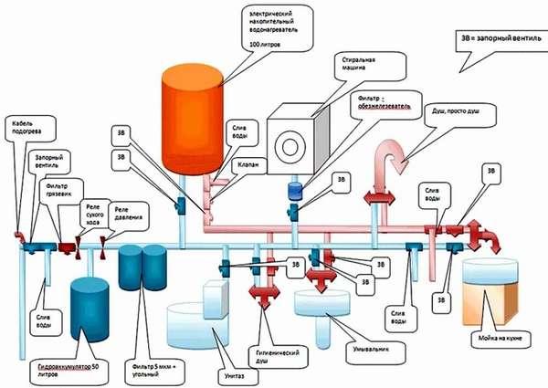 Производительность насосной станции зависит от количества точек водозабора