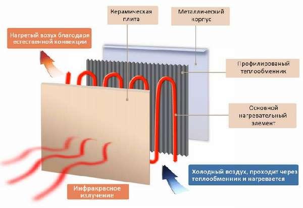 Принцип работы и конструкция керамического обогревателя
