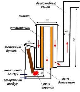 Как самостоятельно сделать печь ракету из газового баллона?