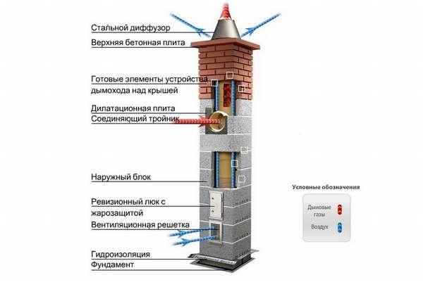 Как выбрать и смонтировать идеальный дымоход для камина: пошаговое руководство