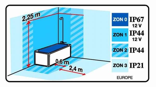 Евростандарт расположения розеток в ванной по классам защиты