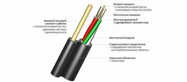 Тип кабеля для внешней изоляции
