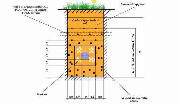 Монтажная схема системы отвода грунтовых вод на участке