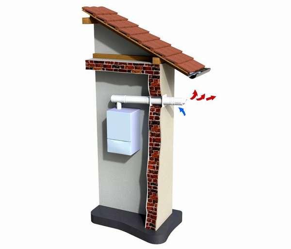 Короткиедымоходы коаксиальные предназначены для настенных газовых котлов