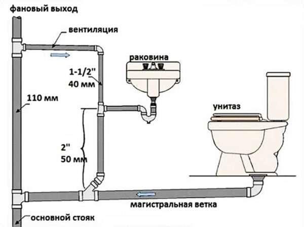 Строение канализации