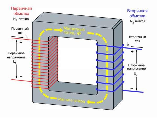 Как правильно произвести настройку сварочного тока?