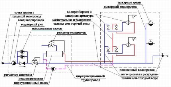 Пример схемы водоснабжения