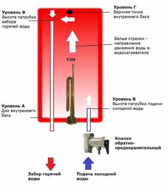 Как устроен бойлер с электрическим нагревателем, показано на этом рисунке